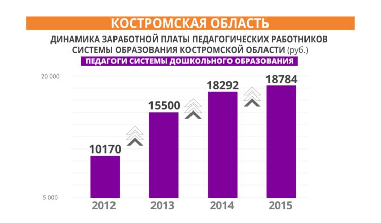 ВКостромской области устойчивая тенденция роста зарплаты преподавателей системы дошкольного образования